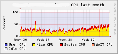MySQL server CPU utilization