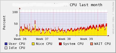MySQL server CPU utilization