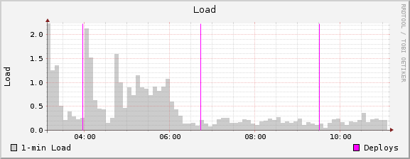 Shows deploy time line on a load graph